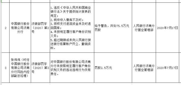 中国银行济南分行存5宗违法行为  税收收入缴库不及时