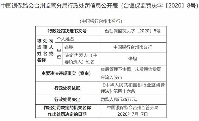 中国银行台州市分行违法遭罚 信贷资金流入股市
