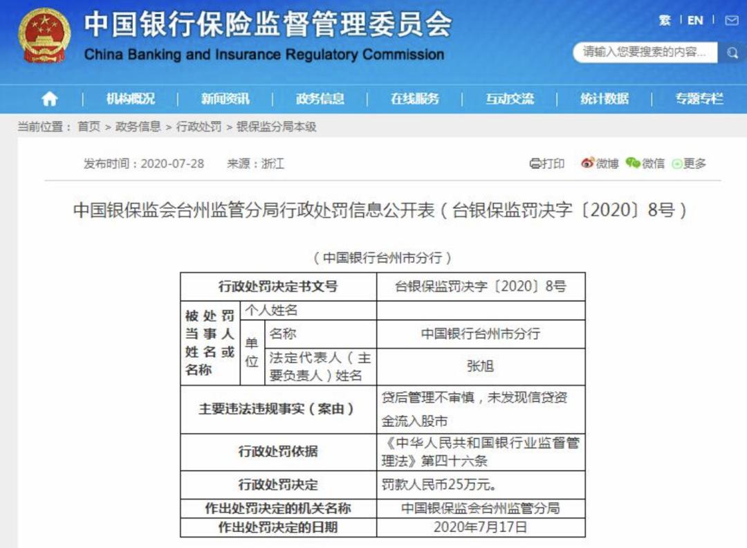 中行台州分行被罚25万元:未发现信