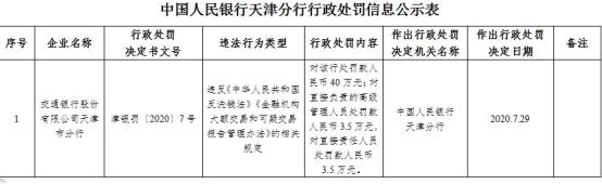 交通银行天津市分行违法遭罚 违反