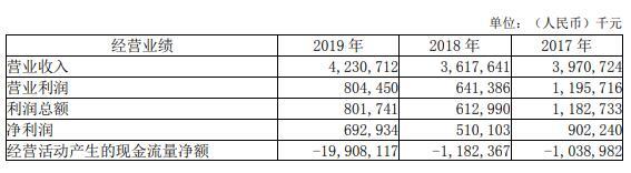 上半年温州银行实现净利润6.22亿元 不良贷款率连升两年