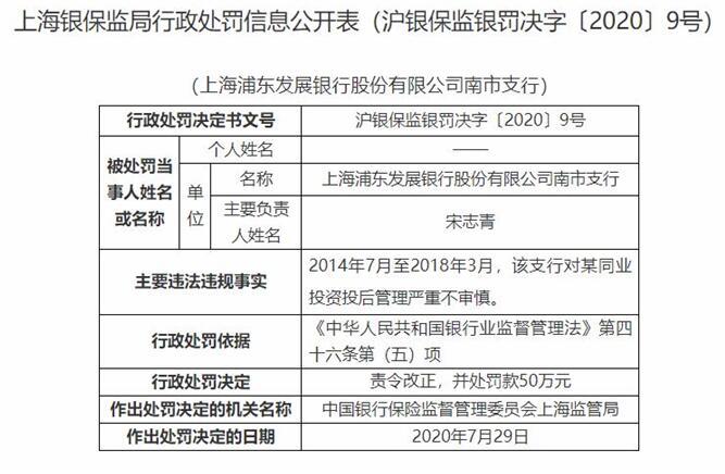 浦发银行南市支行违法遭罚50万 投后管理