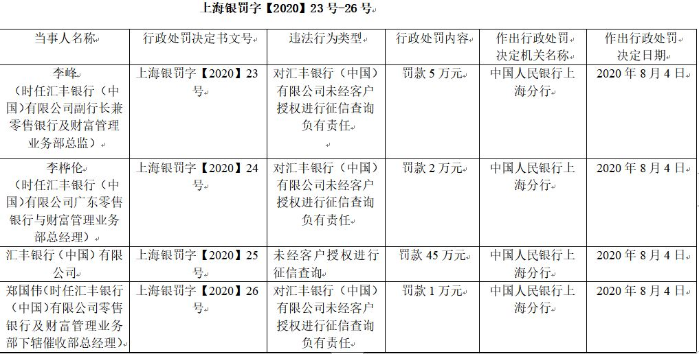 汇丰银行违法未经客户授权查征信 副行长李峰等遭罚