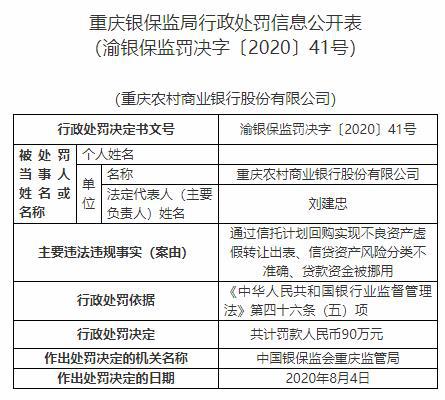 渝农商行3宗违法罚90万 贷款被挪及不良虚假转让出表