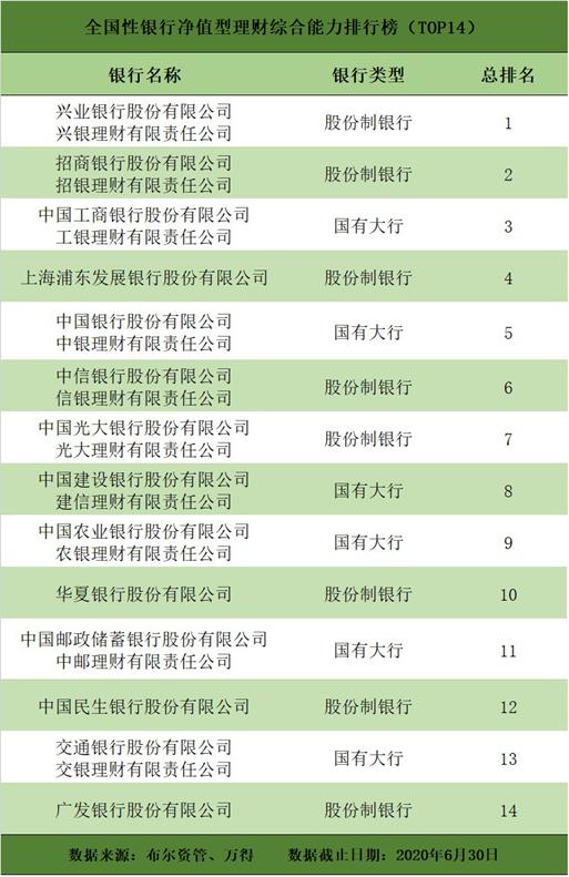 二季度凈值型銀行理財排名發布 41家銀行及理財子公司118只產品獲5星評價
