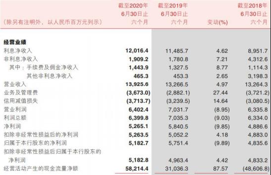 渝農商行上半年貸款減值損失33億增75% 凈利潤同比減少9.89%