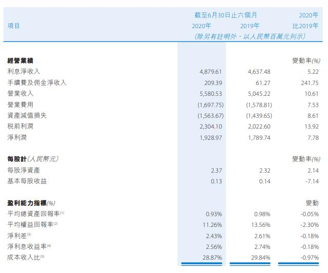 贵州银行上半年员工成本增16% 净利润同比增长7.78%