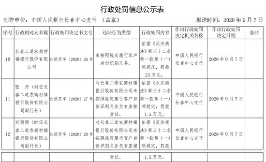 長春二道農商村鎮銀行被罰23萬:未按照規定識別客戶身份