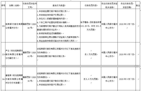 招行福州分行8宗违法遭罚,副行长等6人无一幸免