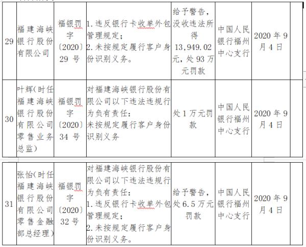 福建海峡银行违反银行卡收单外包管理规定等被罚93万,两高管同时遭罚