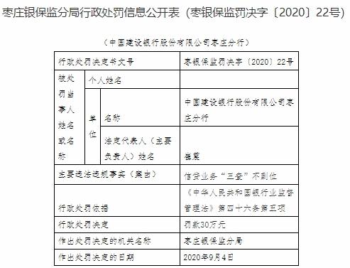 """建设银行枣庄分行违法领4罚单 信贷业务三查不到位"""""""