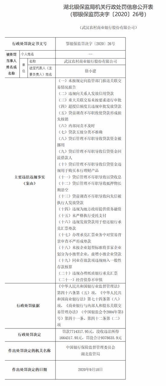 武汉农商银行被罚没937万:违规向关系人发放信用贷款