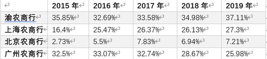 年内累计被罚逾2500万元 北京农商行筹划IPO十年仍未排上队