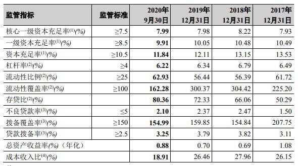 郑州银行前三季稳健发展 强化风险管理不良率持续下降
