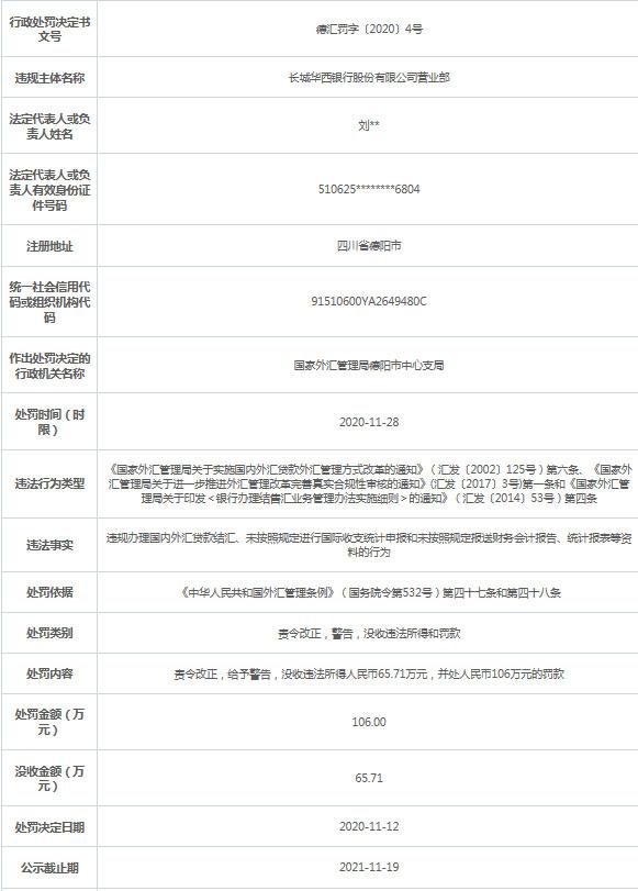 长城华西银行违法遭罚没172万元 控股股东为长城资产