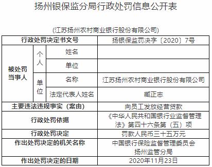 江苏扬州农商行违法遭处罚 向员工发放经营贷款