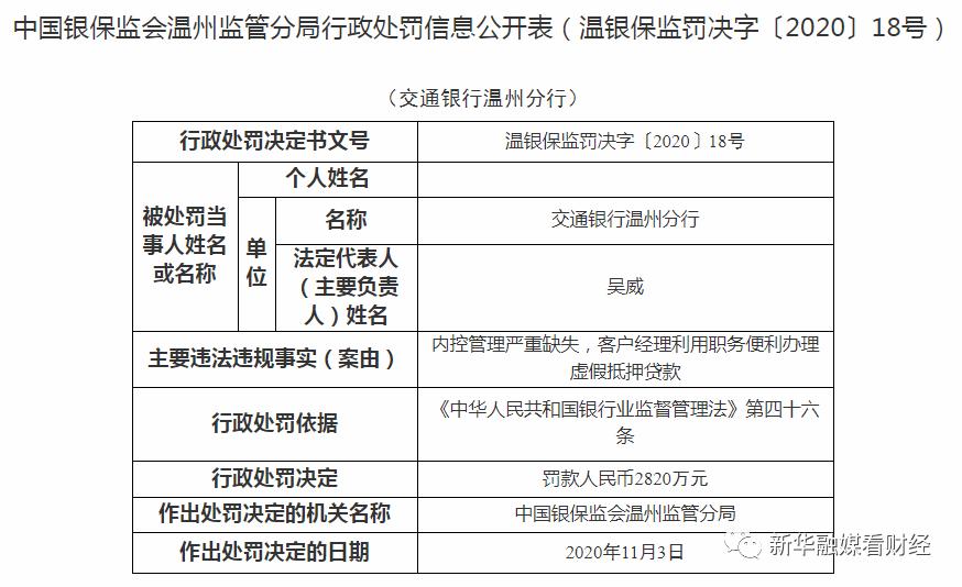 《【蓝冠注册地址】江西抚州银保监分局连开8张罚单 剑指贷后管理不到位等违法违规行为》