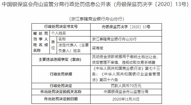 泰隆银行舟山分行三宗违法遭罚70万 贷后管理不审慎