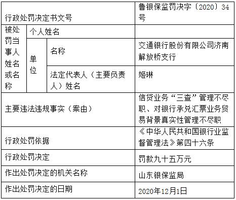 交通银行济南违法遭罚95万元 信贷