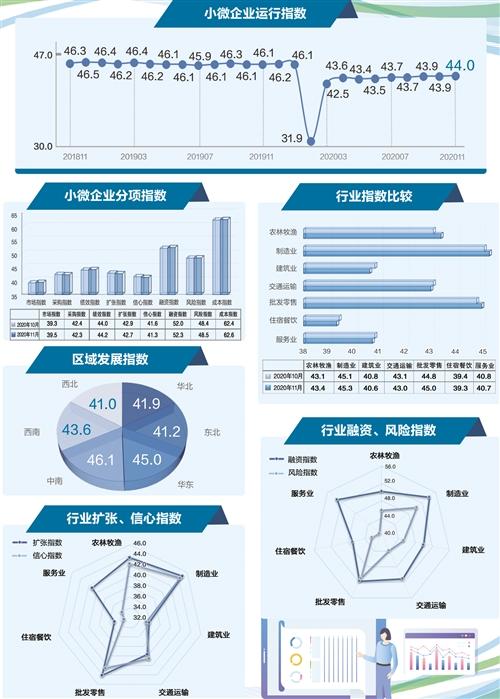 经济日报中小微企业报告:11月小微经济稳中向好 企业融资需求上升