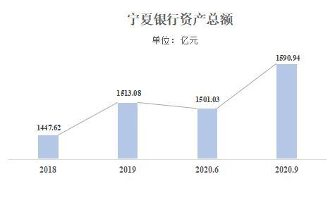 """宁夏银行定增4亿股""""补血"""" 资产利润率及资本利润率均未达标"""