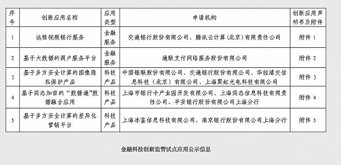 """上海第二批金融科技""""监管沙盒"""""""