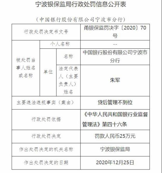 中国银行宁波分行违规遭罚25万元 贷后管理不到位