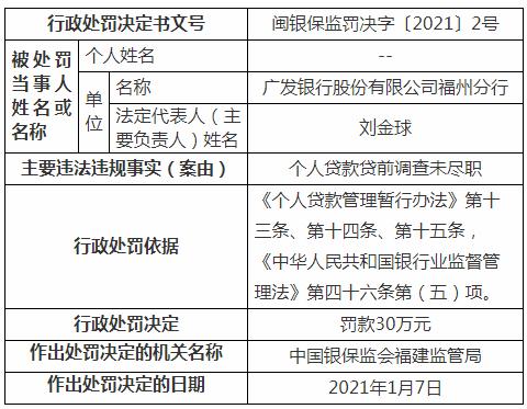 广发银行福州分行个人贷款贷前调查未尽职遭罚