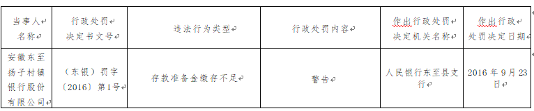 安徽东至扬子村镇银行存款准备金缴存不足遭警告