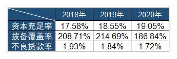 乌鲁木齐银行不良贷款率三连降 2020年员工人均创利51.37万元