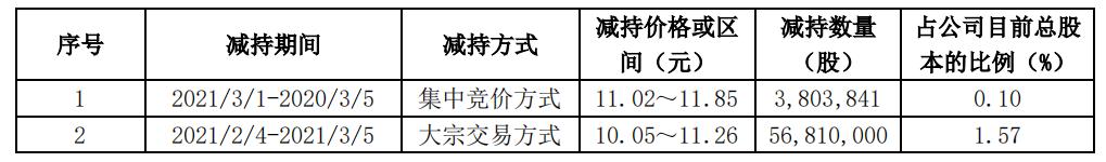 成都银行第三大股东减持1.67%股份套现6.5亿,共持6.64%股份计划半年内出清