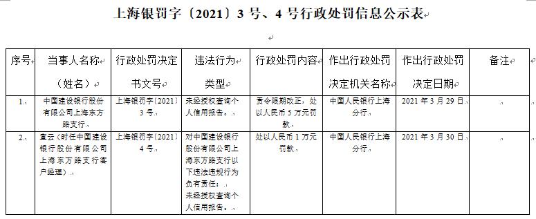 建设银行上海东方路支行被处以5万元罚款 未经授权查个人信用报告