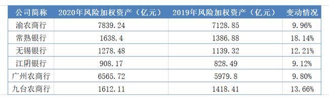 七成上市中小银行去年资本充足率下降 资本补充与转型迫在眉睫