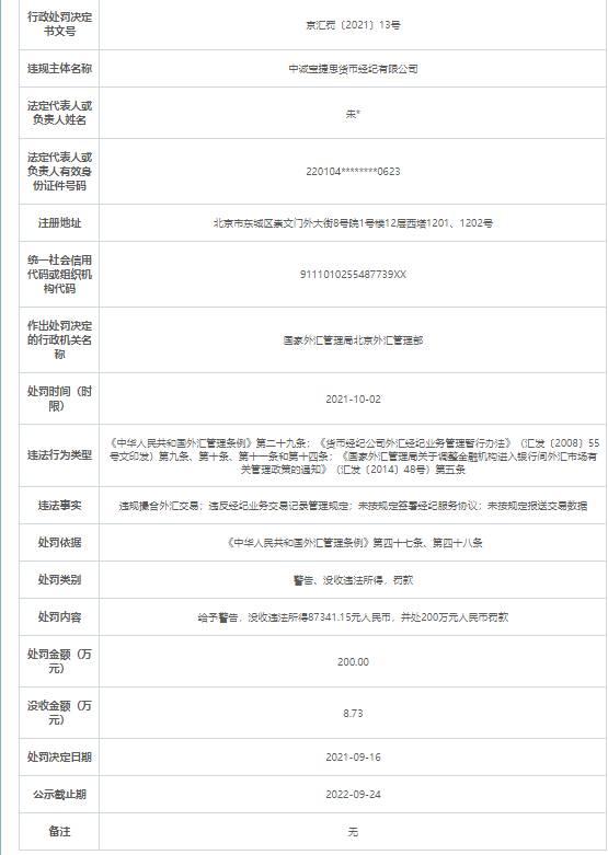 中诚宝捷思货币经纪4宗违法被罚200万 由中诚信托控股