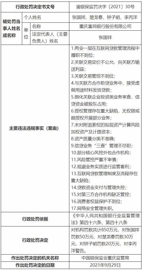 重庆富民银行17宗违法被罚850万 向关联方输送利益等