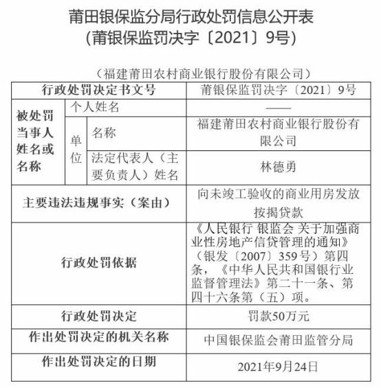 莆田农商行被罚 向未竣工验收的商业用房发放按揭贷款