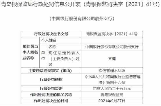 中国银行青岛3家支行贷款违规 收银保监局6张罚单