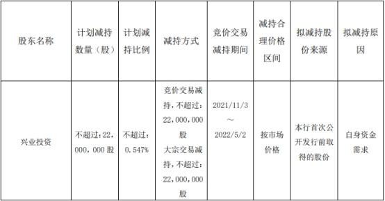 长沙银行股东兴业投资拟减持不超过2200万股