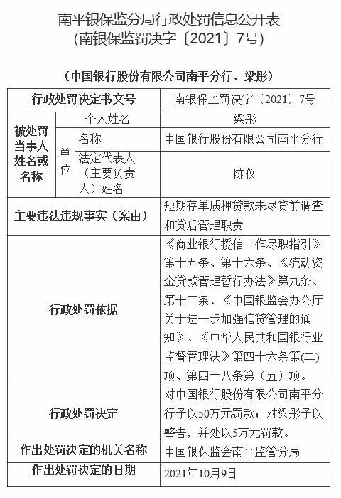 中国银行南平分行违法被罚 贷前调查和贷后管理未尽职
