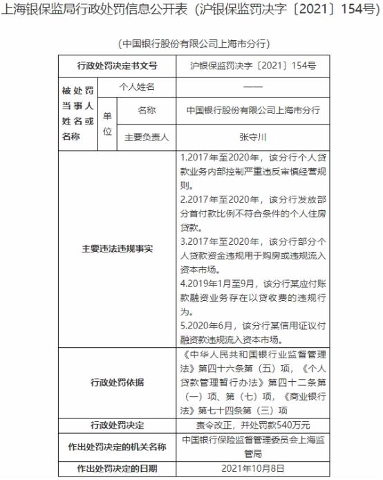中国银行上海分行违法被罚540万 贷款资金用于购房等