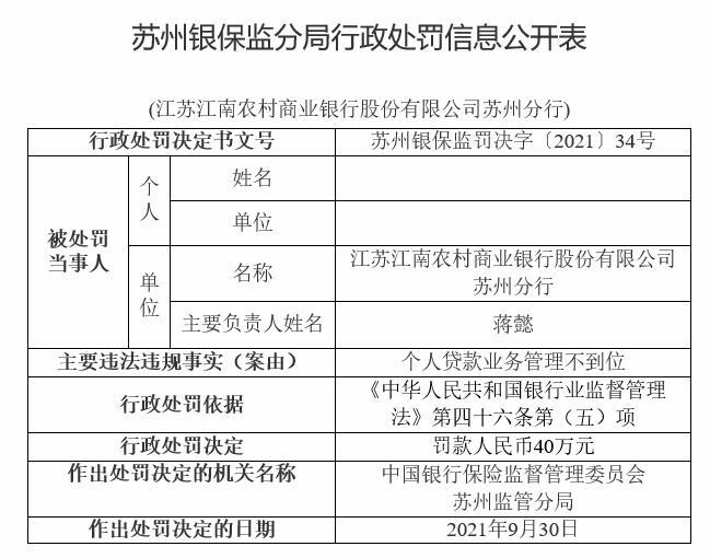 江南农商行苏州分行违法被罚 个人贷款业务管理不到位