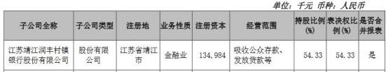 江苏靖江润丰村镇银行违法被罚 大股东为苏农银行
