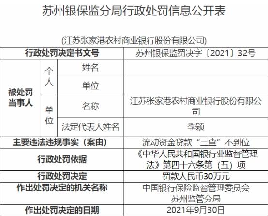 """张家港行违法被罚 流动资金贷款""""三查""""不到位"""