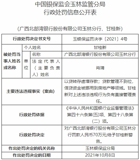 广西北部湾银行玉林分行违法被罚 以贷转存虚增存款等