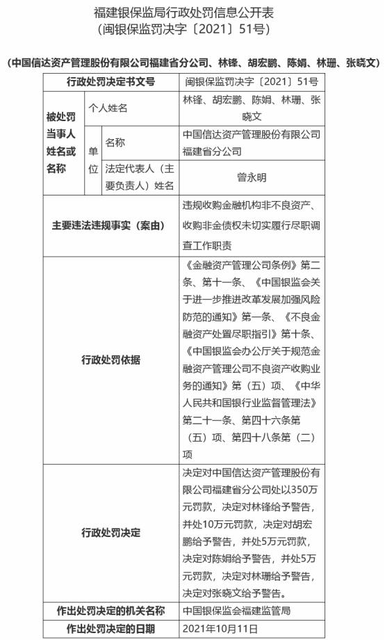 信达资产福建分公司被罚350万 违规收购非不良资产