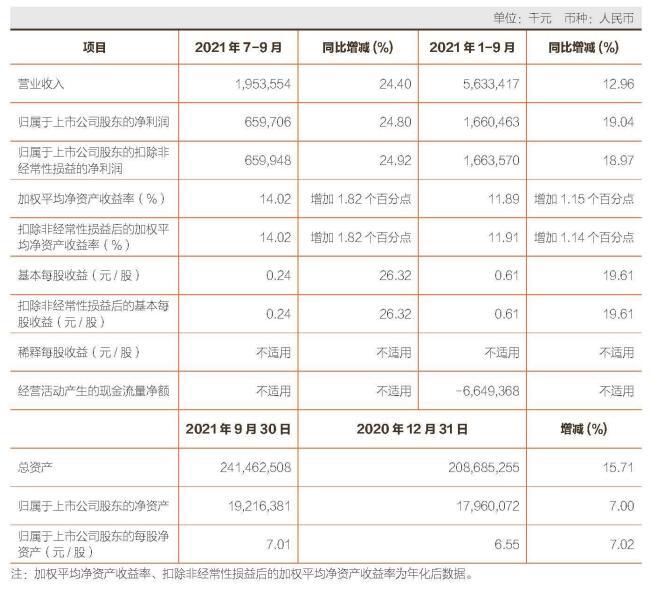 常熟银行前3季净利增19%达16.6亿 信用减值损失12亿