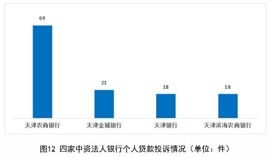 天津农商银行上半年在津个人贷款投诉量居中资行首位