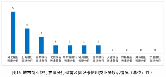 河北银行上半年储蓄借记卡投诉居城商行在津分行首位