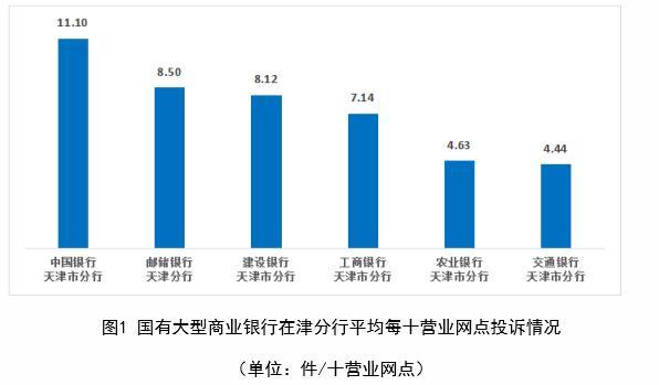 中国银行上半年在天津每十营业网点投诉量居国有行首位