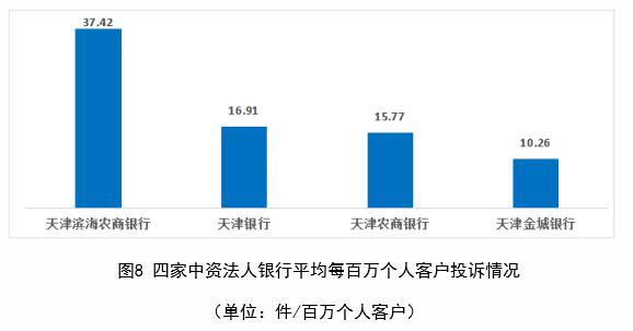 天津滨海农商银行上半年在天津每百万个人客户投诉量位居中资法人银行首位